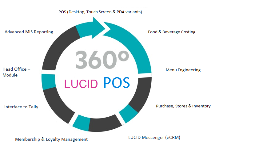 LUCID POS Restaurant ERP Software