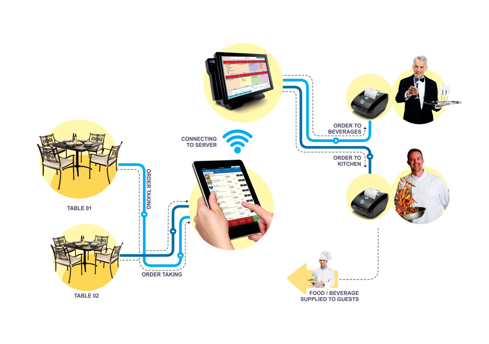 Handheld Mobile Wireless Touch Screen Pos System Restaurant